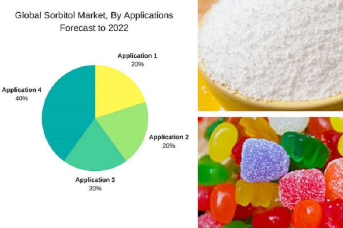 سوربیتول در بازار جهانی 2