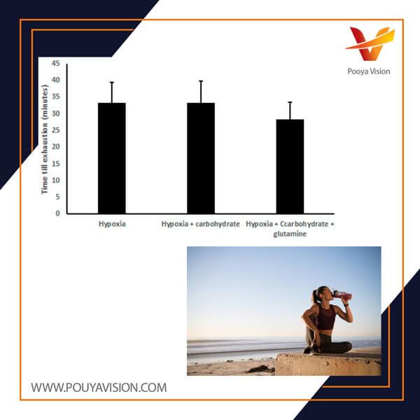 تأثیر مکمل مالتودکسترین در طول فعالیت هوازی بر مقدار گلوکز خون
