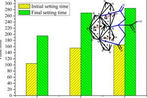 اثر سیترات سدیم و اسید سیتریک بر خواص سیمان اکسید سولفات منیزیم