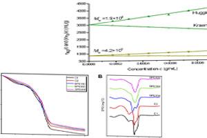 ارزیابی خواص ویسکومتریک کربوکسی متیل سلولز و ژلان