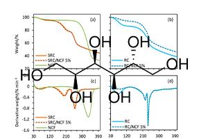 خصوصیات فیدینگ بسته بندی خوراکی مبتنی بر نیمه تصفیه شده کاپا کاراژیان پلاستیک با گلیسرول و سوربیتول