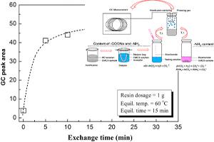 تعیین سرعت تعویض کربوکسی متیل سلولز سدیم با استفاده از کروماتوگرافی گاز آزاد