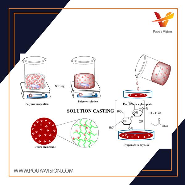 غشاهای نانوکامپوزیت معدنی شفاف بر پایه کربوکسی متیل سلولز