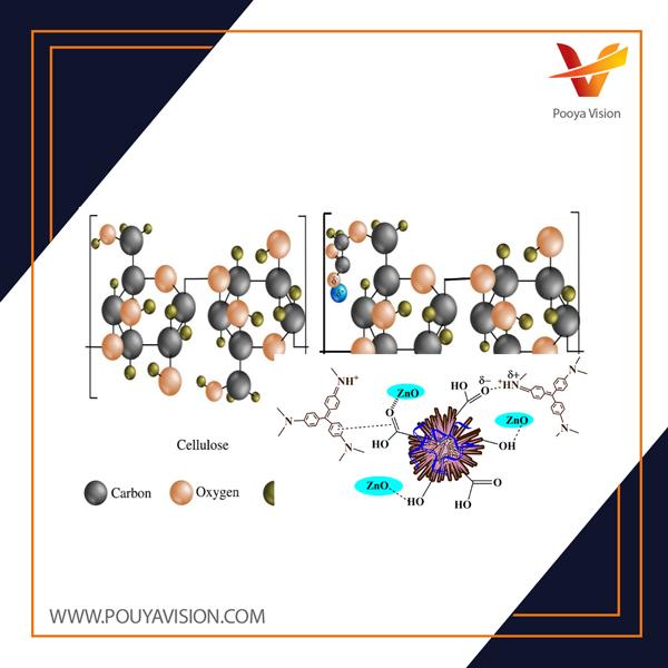 تبدیل شیمیایی پساب های صنعت کاغذ به کربوکسی متیل سلولز