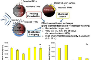 ارزیابی چرخه عمر زیست محیطی از تصفیه رسوبات دریایی توسط گرم شدن مایکروویو با اسید سیتریک